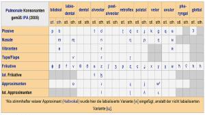 Tabelle mit phonetischen Symbolen